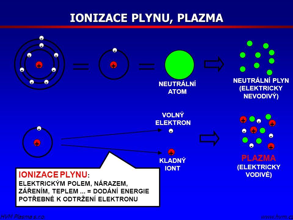 IONIZACE PLYNU, PLAZMA www.hvm.czHVM Plasma s.r.o. + - + == NEUTRÁLNÍ ATOM NEUTRÁLNÍ PLYN (ELEKTRICKY NEVODIVÝ) + + VOLNÝ ELEKTRON KLADNÝ IONT + + + +