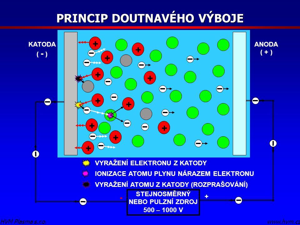 PRINCIP DOUTNAVÉHO VÝBOJE www.hvm.czHVM Plasma s.r.o. + + + + + + + + + + + KATODA ( - ) ANODA ( + ) VYRAŽENÍ ELEKTRONU Z KATODY IONIZACE ATOMU PLYNU