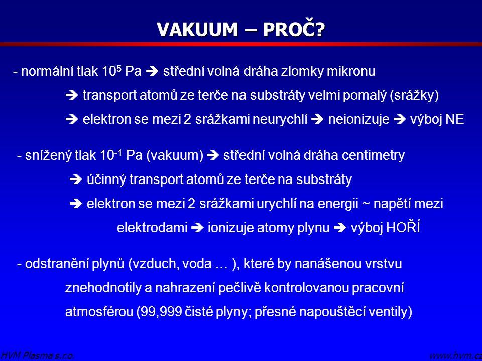 VAKUUM – PROČ? www.hvm.czHVM Plasma s.r.o. - normální tlak 10 5 Pa  střední volná dráha zlomky mikronu  transport atomů ze terče na substráty velmi