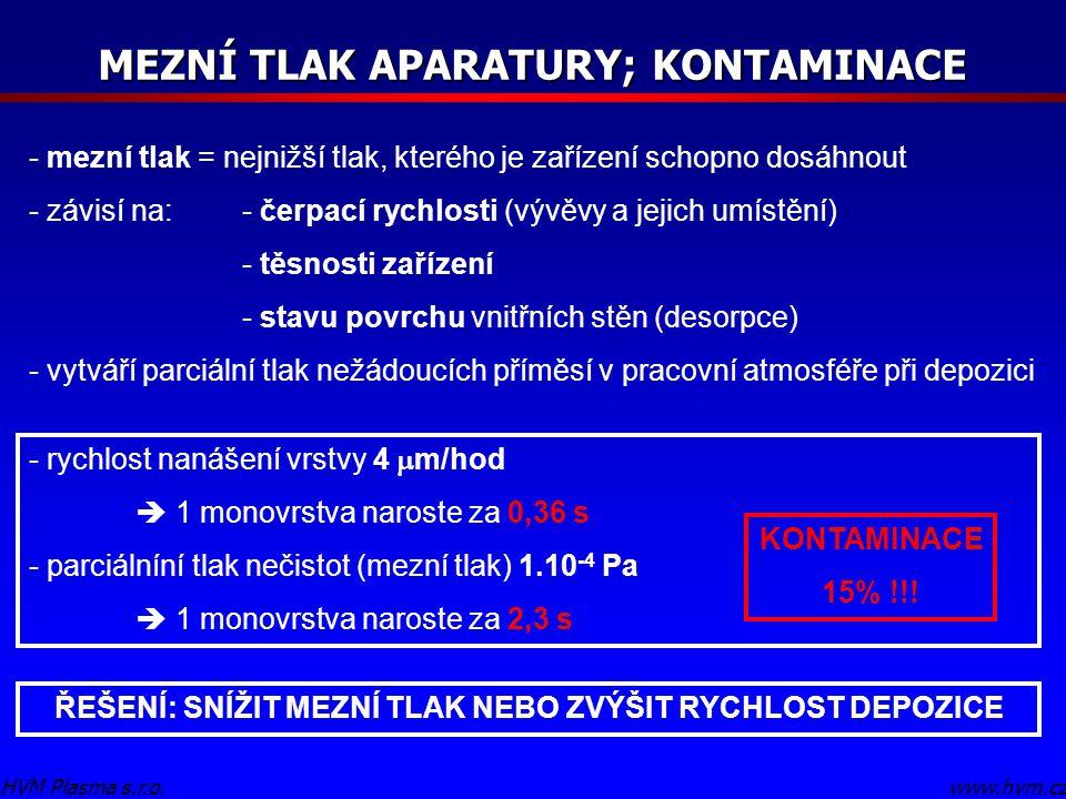 - rychlost nanášení vrstvy 4  m/hod  1 monovrstva naroste za 0,36 s - parciálníní tlak nečistot (mezní tlak) 1.10 -4 Pa  1 monovrstva naroste za 2,3 s MEZNÍ TLAK APARATURY; KONTAMINACE www.hvm.czHVM Plasma s.r.o.
