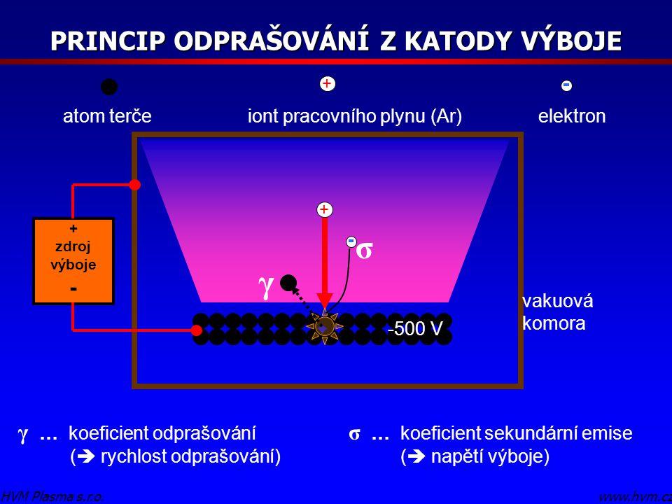 PRINCIP ODPRAŠOVÁNÍ Z KATODY VÝBOJE www.hvm.czHVM Plasma s.r.o. + atom terčeiont pracovního plynu (Ar) + elektron -500 V γ … koeficient odprašování (