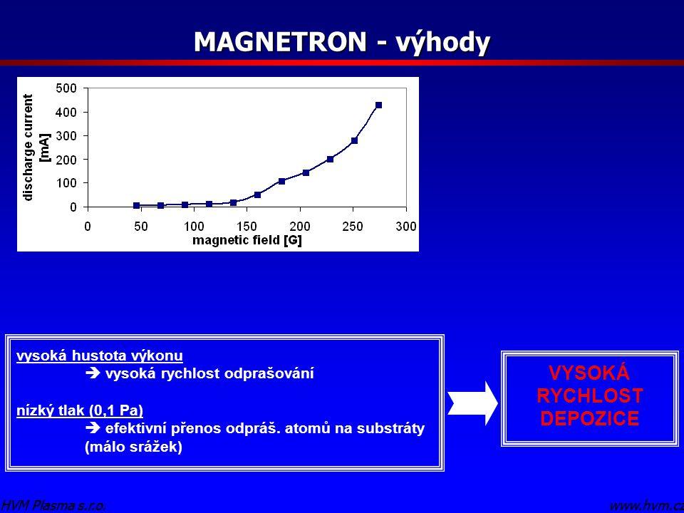 www.hvm.czHVM Plasma s.r.o. MAGNETRON - výhody www.hvm.czHVM Plasma s.r.o. vysoká hustota výkonu  vysoká rychlost odprašování nízký tlak (0,1 Pa)  e