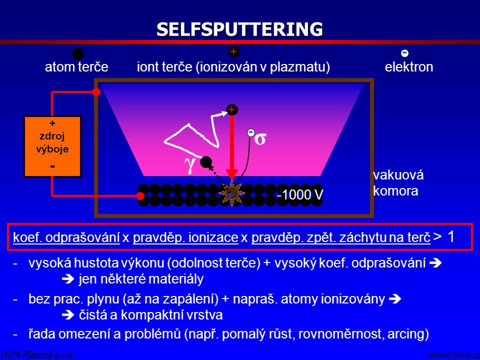 SELFSPUTTERING www.hvm.czHVM Plasma s.r.o. + atom terčeiont terče (ionizován v plazmatu) + elektron -1000 V koef. odprašování x pravděp. ionizace x pr
