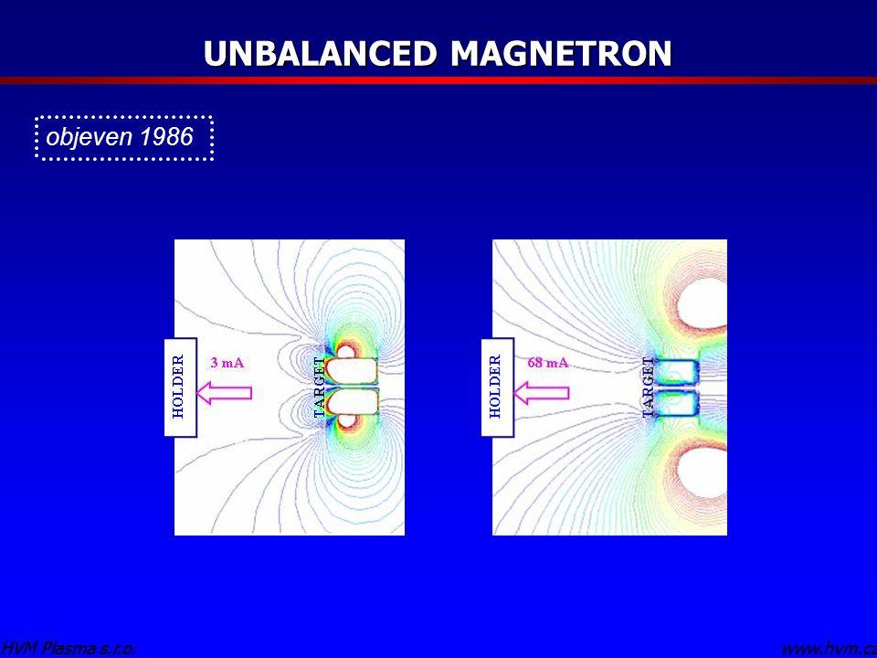 www.hvm.czHVM Plasma s.r.o. UNBALANCED MAGNETRON www.hvm.czHVM Plasma s.r.o. objeven 1986