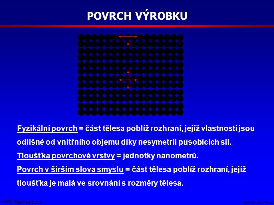 POVRCH VÝROBKU www.hvm.czHVM Plasma s.r.o. Fyzikální povrch = část tělesa poblíž rozhraní, jejíž vlastnosti jsou odlišné od vnitřního objemu díky nesy