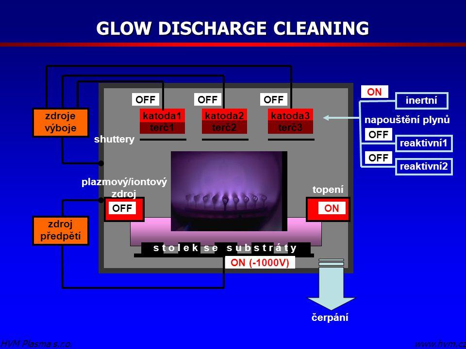 GLOW DISCHARGE CLEANING www.hvm.cz HVM Plasma s.r.o. terč1 katoda1 s t o l e k s e s u b s t r á t y čerpání napouštění plynů inertní reaktivní1 zdroj