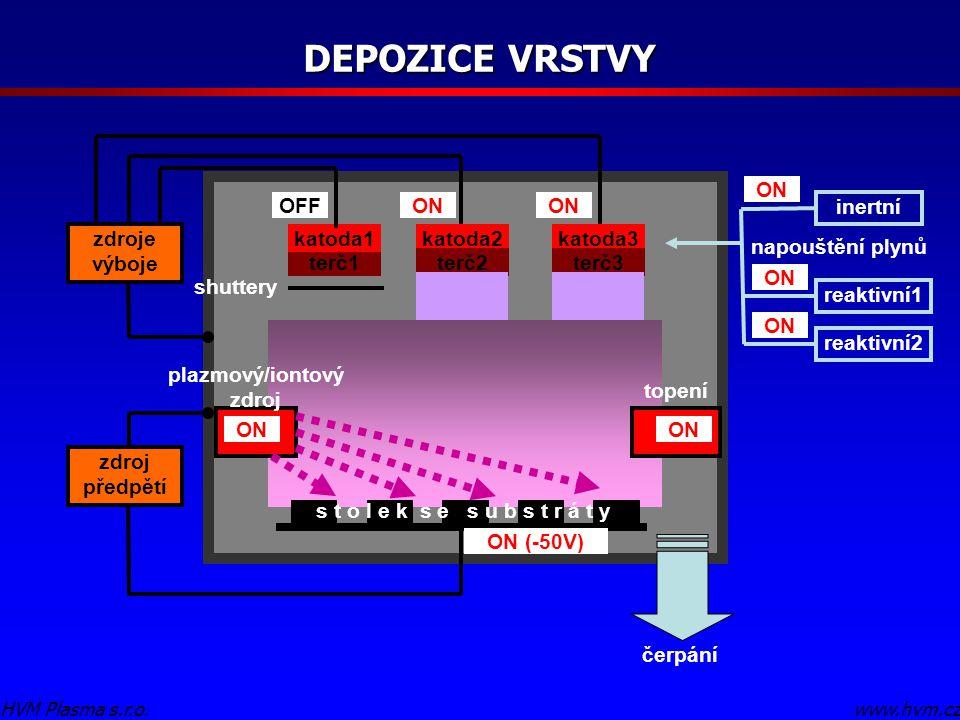 DEPOZICE VRSTVY www.hvm.cz HVM Plasma s.r.o. terč1 katoda1 s t o l e k s e s u b s t r á t y čerpání napouštění plynů inertní reaktivní1 zdroje výboje