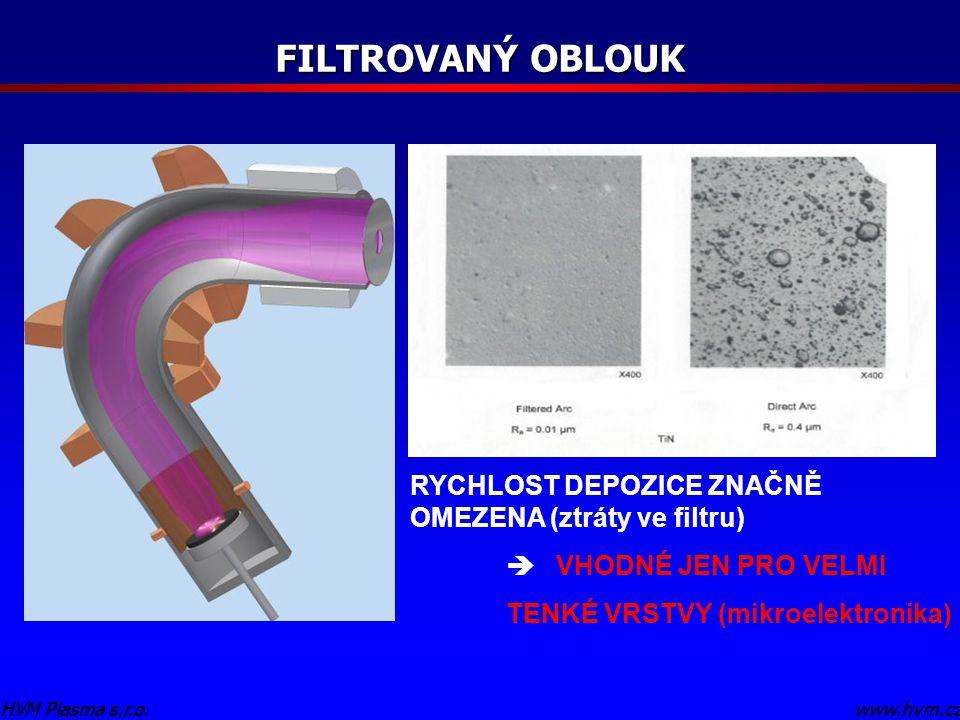 www.hvm.czHVM Plasma s.r.o. FILTROVANÝ OBLOUK www.hvm.czHVM Plasma s.r.o. RYCHLOST DEPOZICE ZNAČNĚ OMEZENA (ztráty ve filtru)  VHODNÉ JEN PRO VELMI T