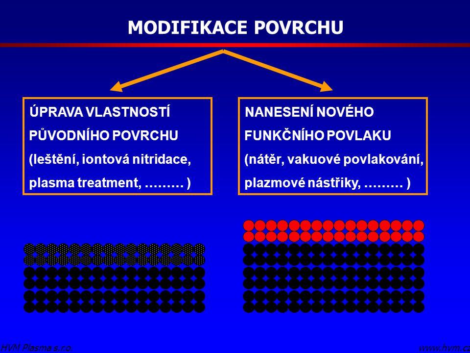 MODIFIKACE POVRCHU www.hvm.czHVM Plasma s.r.o.