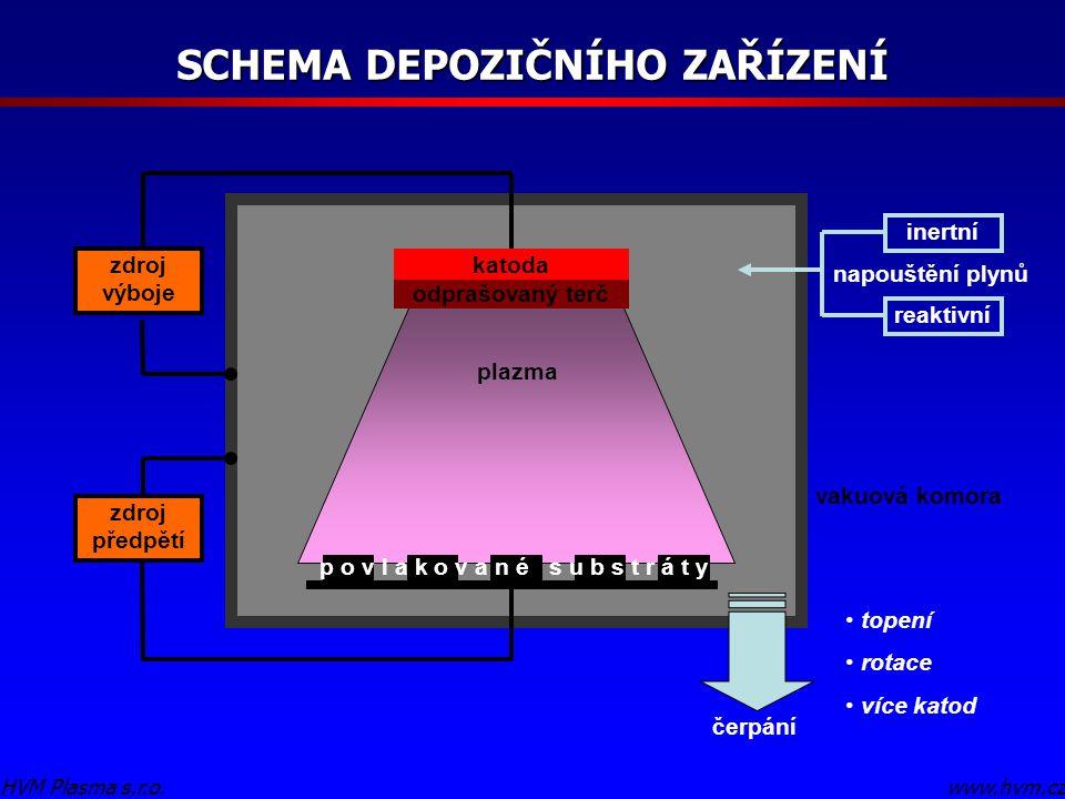 SCHEMA DEPOZIČNÍHO ZAŘÍZENÍ www.hvm.cz HVM Plasma s.r.o.