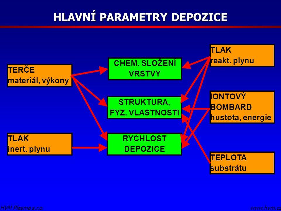 HLAVNÍ PARAMETRY DEPOZICE www.hvm.czHVM Plasma s.r.o. CHEM. SLOŽENÍ VRSTVY STRUKTURA, FYZ. VLASTNOSTI RYCHLOST DEPOZICE TLAK inert. plynu TERČE materi