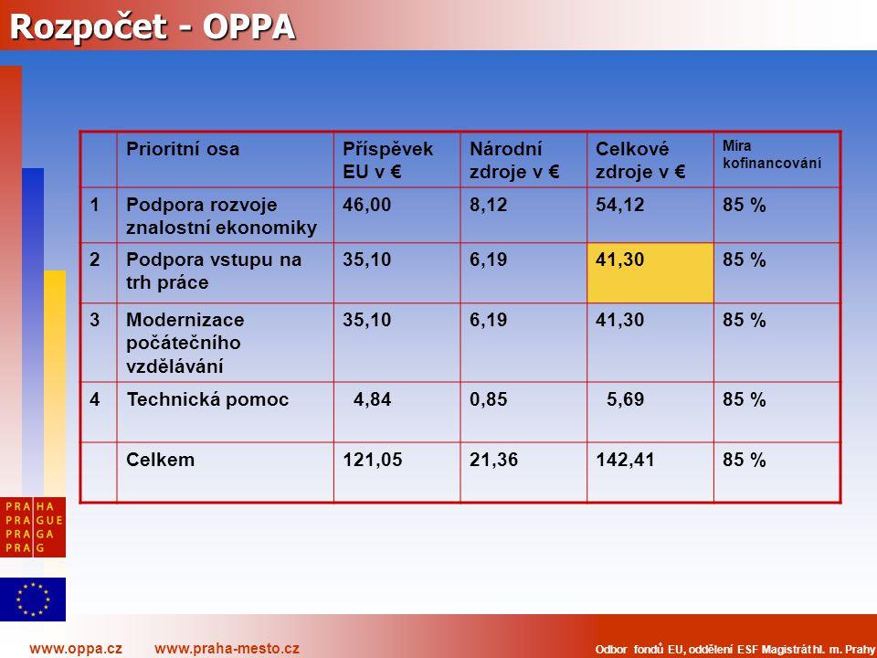 www.oppa.cz www.praha-mesto.cz Odbor fondů EU, oddělení ESF Magistrát hl. m. Prahy Rozpočet - OPPA Prioritní osaPříspěvek EU v € Národní zdroje v € Ce