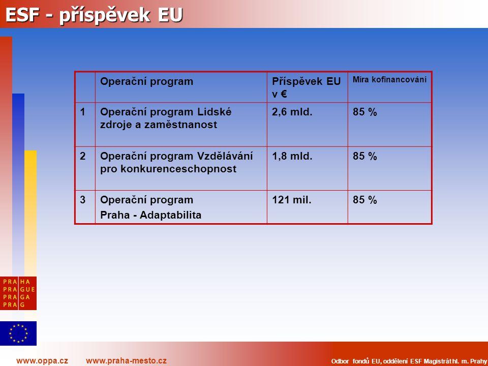 www.oppa.cz www.praha-mesto.cz Odbor fondů EU, oddělení ESF Magistrát hl. m. Prahy ESF - příspěvek EU Operační programPříspěvek EU v € Míra kofinancov