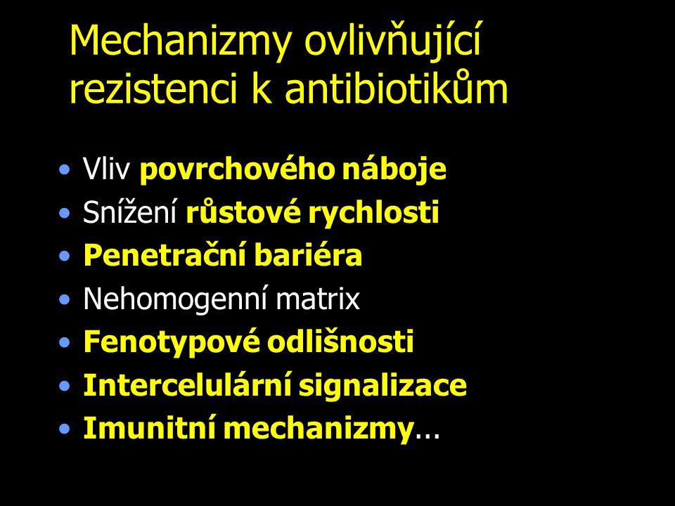 Mechanizmy ovlivňující rezistenci k antibiotikům Vliv povrchového náboje Snížení růstové rychlosti Penetrační bariéra Nehomogenní matrix Fenotypové od