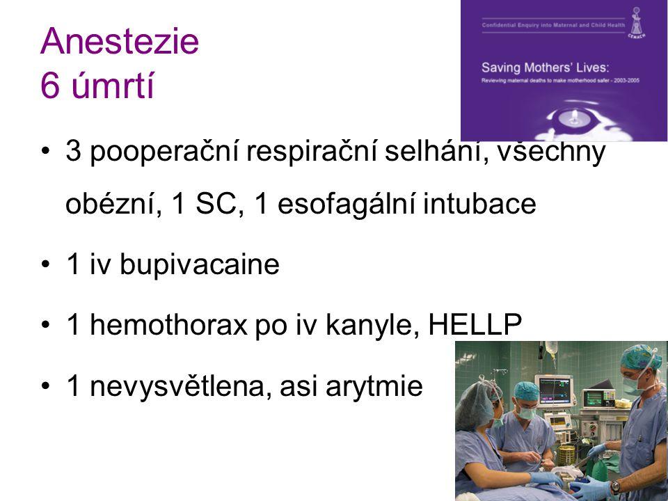 Anestezie 6 úmrtí 3 pooperační respirační selhání, všechny obézní, 1 SC, 1 esofagální intubace 1 iv bupivacaine 1 hemothorax po iv kanyle, HELLP 1 nev