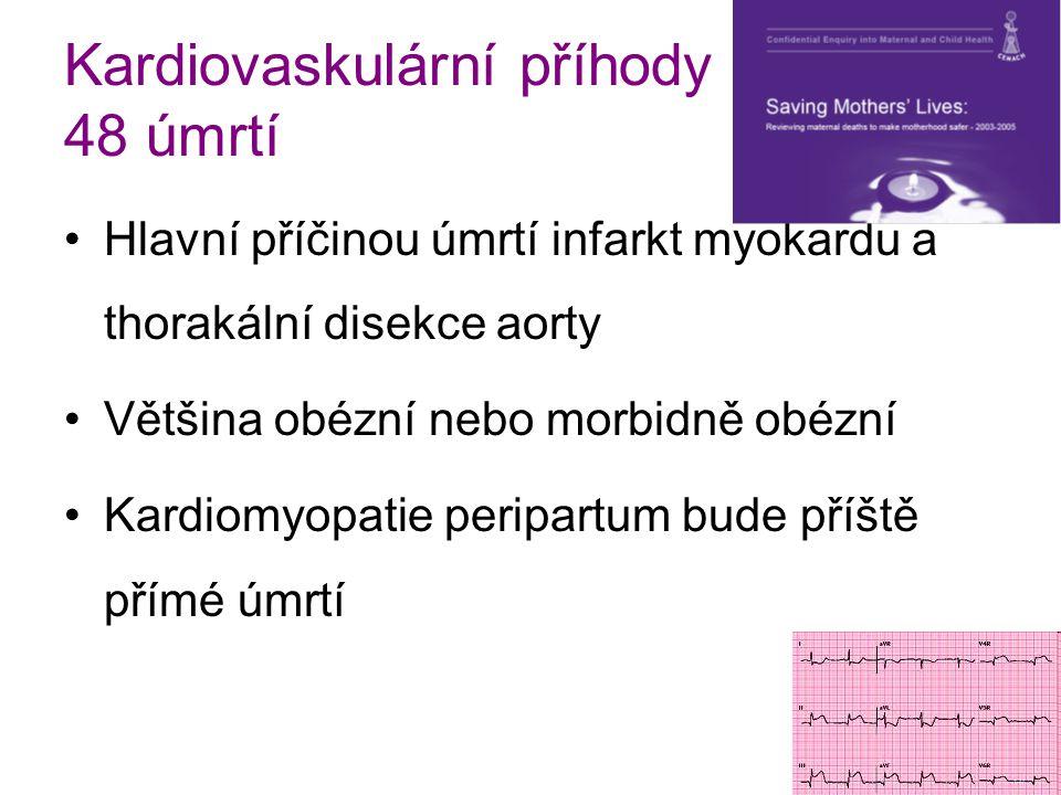 Kardiovaskulární příhody 48 úmrtí Hlavní příčinou úmrtí infarkt myokardu a thorakální disekce aorty Většina obézní nebo morbidně obézní Kardiomyopatie