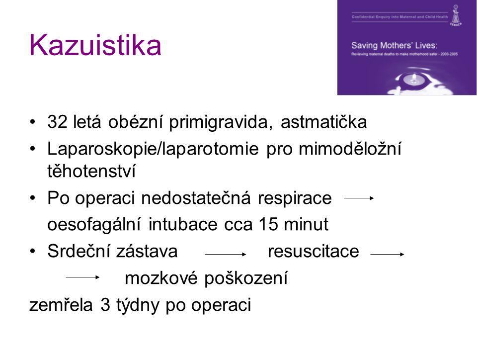 Kazuistika 32 letá obézní primigravida, astmatička Laparoskopie/laparotomie pro mimoděložní těhotenství Po operaci nedostatečná respirace oesofagální