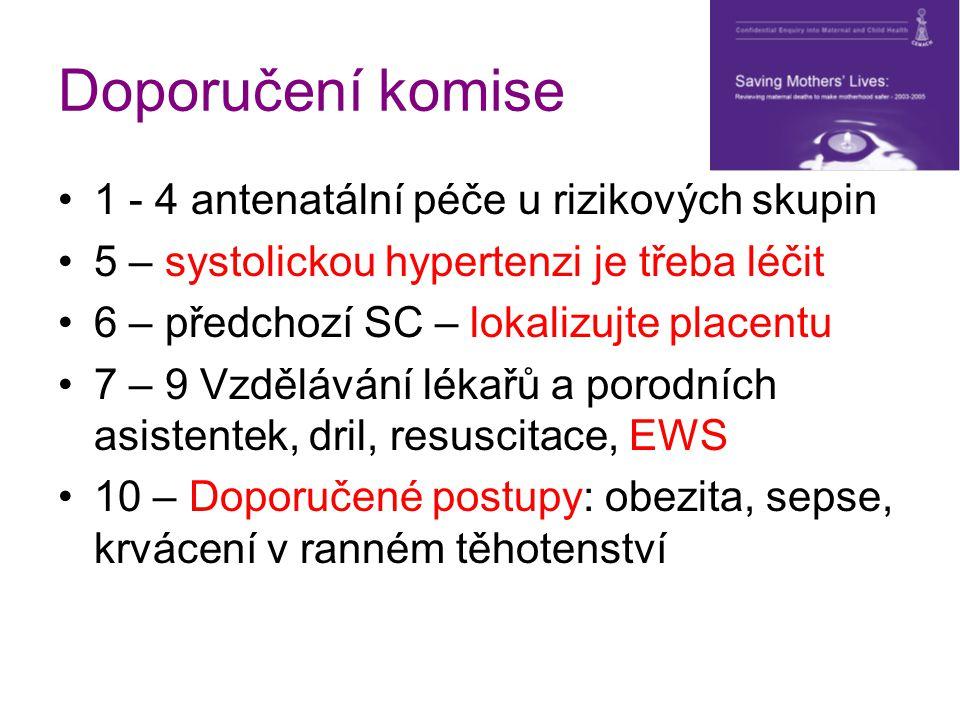 Doporučení komise 1 - 4 antenatální péče u rizikových skupin 5 – systolickou hypertenzi je třeba léčit 6 – předchozí SC – lokalizujte placentu 7 – 9 V