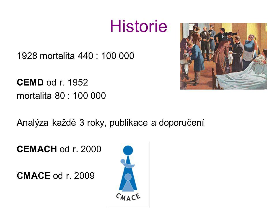 Historie 1928 mortalita 440 : 100 000 CEMD od r. 1952 mortalita 80 : 100 000 Analýza každé 3 roky, publikace a doporučení CEMACH od r. 2000 CMACE od r