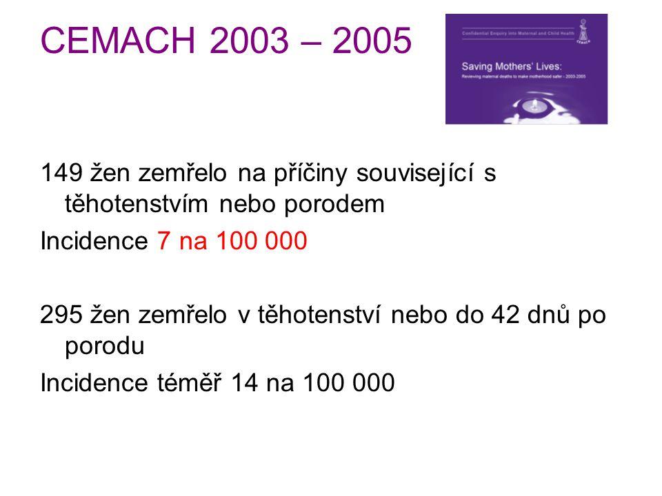 CEMACH 2003 – 2005 149 žen zemřelo na příčiny související s těhotenstvím nebo porodem Incidence 7 na 100 000 295 žen zemřelo v těhotenství nebo do 42