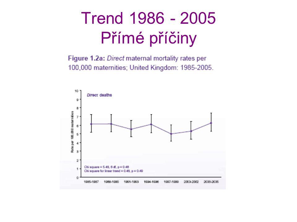 Trend 1986 - 2005 Přímé příčiny