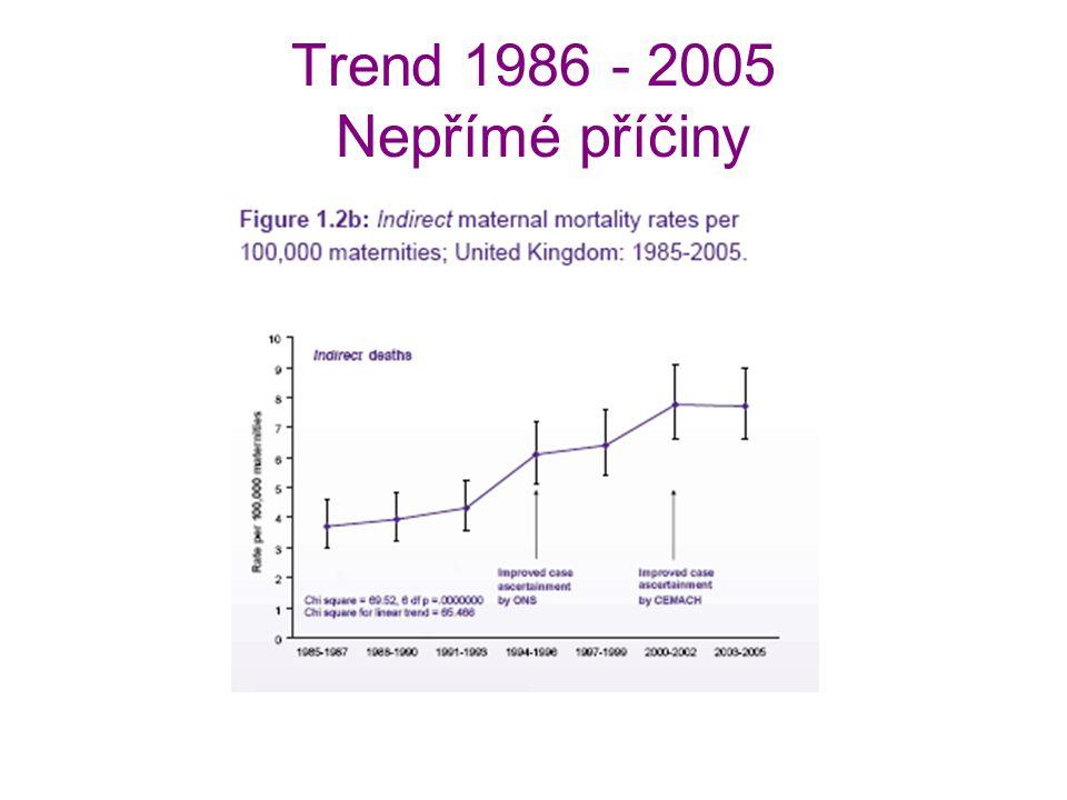 Trend 1986 - 2005 Nepřímé příčiny