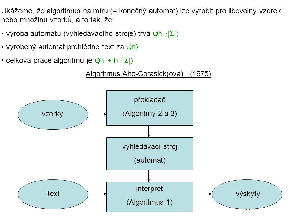 41 Ukážeme, že algoritmus na míru (= konečný automat) lze vyrobit pro libovolný vzorek nebo množinu vzorků, a to tak, že: výroba automatu (vyhledávacího stroje) trvá Θ(h ·|Σ|) vyrobený automat prohlédne text za Θ(n) celková práce algoritmu je Θ(n + h ·|Σ|) Algoritmus Aho-Corasick(ová) (1975) vzorky textvýskyty překladač (Algoritmy 2 a 3) vyhledávací stroj (automat) interpret (Algoritmus 1)