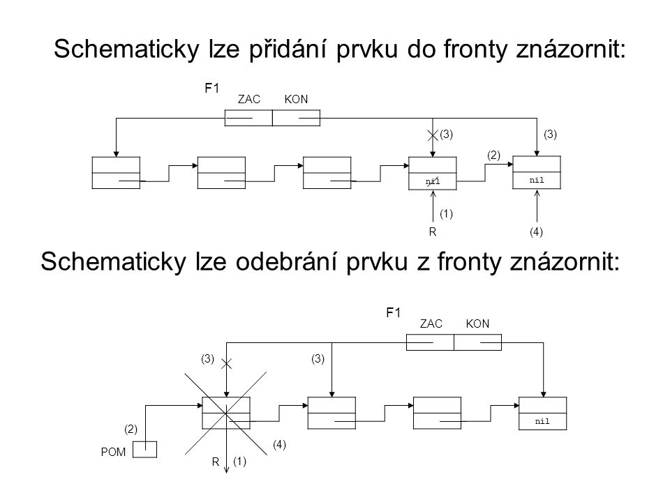 nil ZACKON F1 nil (3) (1) R (2) (4) nil ZACKON F1 (3) (1) R (2) (4) POM Schematicky lze odebrání prvku z fronty znázornit: Schematicky lze přidání prv