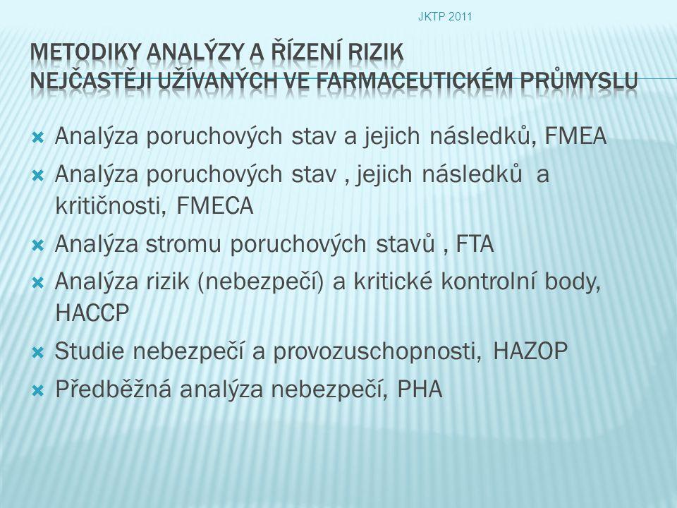  Analýza poruchových stav a jejich následků, FMEA  Analýza poruchových stav, jejich následků a kritičnosti, FMECA  Analýza stromu poruchových stavů, FTA  Analýza rizik (nebezpečí) a kritické kontrolní body, HACCP  Studie nebezpečí a provozuschopnosti, HAZOP  Předběžná analýza nebezpečí, PHA JKTP 2011