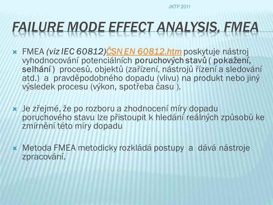  FMEA (viz IEC 60812)ČSN EN 60812.htm poskytuje nástroj vyhodnocování potenciálních poruchových stavů ( pokažení, selhání ) procesů, objektů (zařízení, nástrojů řízení a sledování atd.) a pravděpodobného dopadu (vlivu) na produkt nebo jiný výsledek procesu (výkon, spotřeba času ).ČSN EN 60812.htm  Je zřejmé, že po rozboru a zhodnocení míry dopadu poruchového stavu lze přistoupit k hledání reálných způsobů ke zmírnění této míry dopadu  Metoda FMEA metodicky rozkládá postupy a dává nástroje zpracování.