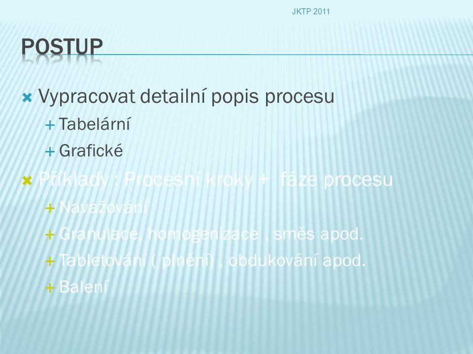  Vypracovat detailní popis procesu  Tabelární  Grafické  Příklady : Procesní kroky + fáze procesu  Navažování  Granulace, homogenizace, směs apo