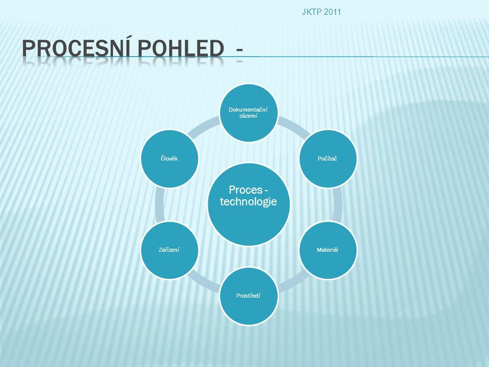 Proces - technologie Dokumentační zázemí PočítačMateriálProstředíZařízeníČlověk JKTP 2011