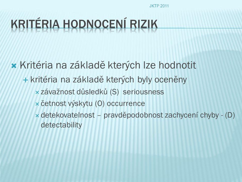  Kritéria na základě kterých lze hodnotit  kritéria na základě kterých byly oceněny  závažnost důsledků (S) seriousness  četnost výskytu (O) occurrence  detekovatelnost – pravděpodobnost zachycení chyby - (D) detectability JKTP 2011