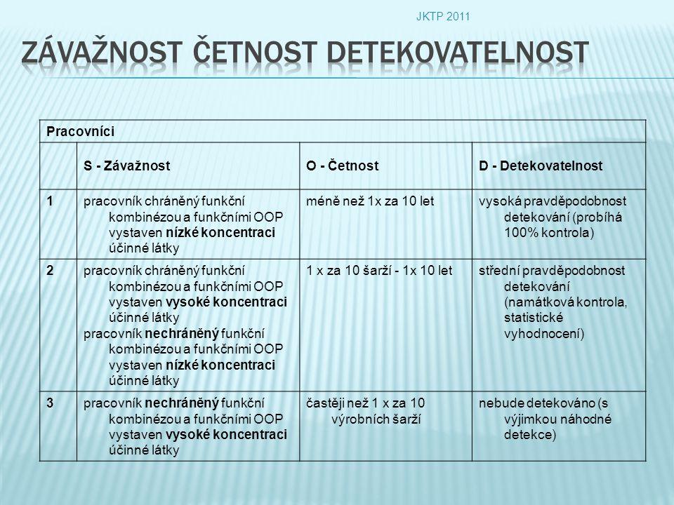 Pracovníci S - ZávažnostO - ČetnostD - Detekovatelnost 1pracovník chráněný funkční kombinézou a funkčními OOP vystaven nízké koncentraci účinné látky