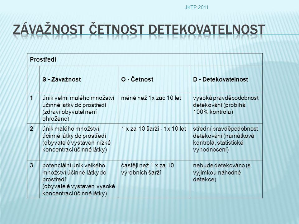 Prostředí S - ZávažnostO - ČetnostD - Detekovatelnost 1únik velmi malého množství účinné látky do prostředí (zdraví obyvatel není ohroženo) méně než 1x zac 10 letvysoká pravděpodobnost detekování (probíhá 100% kontrola) 2únik malého množství účinné látky do prostředí (obyvatelé vystaveni nízké koncentraci účinné látky) 1 x za 10 šarží - 1x 10 letstřední pravděpodobnost detekování (namátková kontrola, statistické vyhodnocení) 3potenciální únik velkého množství účinné látky do prostředí (obyvatelé vystaveni vysoké koncentraci účinné látky) častěji než 1 x za 10 výrobních šarží nebude detekováno (s výjimkou náhodné detekce) JKTP 2011