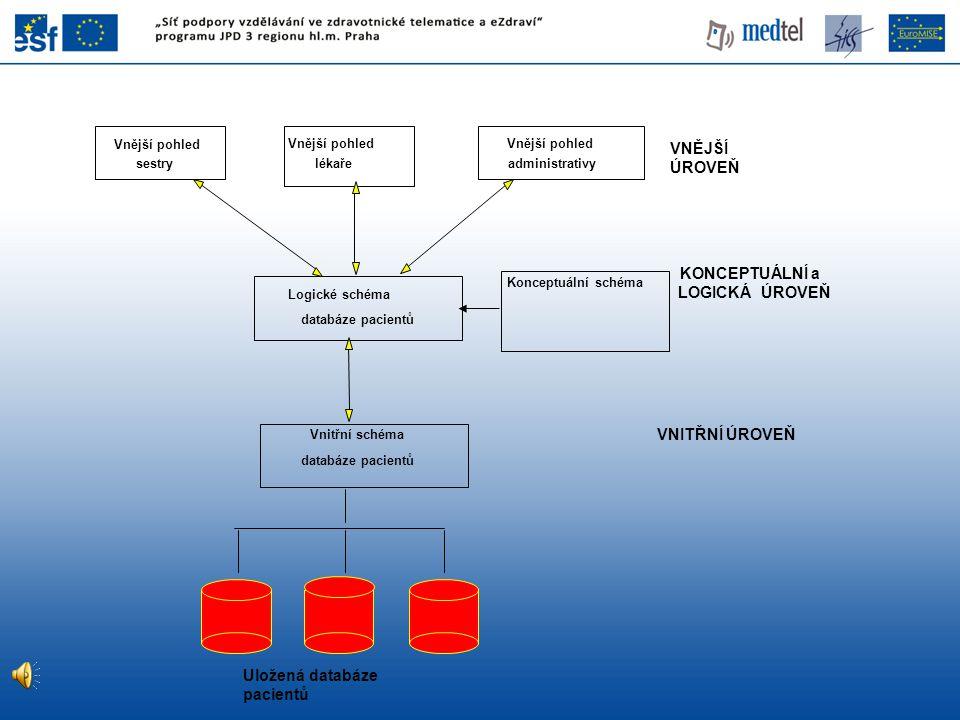Uložená databáze pacientů Vnitřní schéma databáze pacientů Logické schéma databáze pacientů Vnější pohled lékaře Vnější pohled administrativy Vnější p