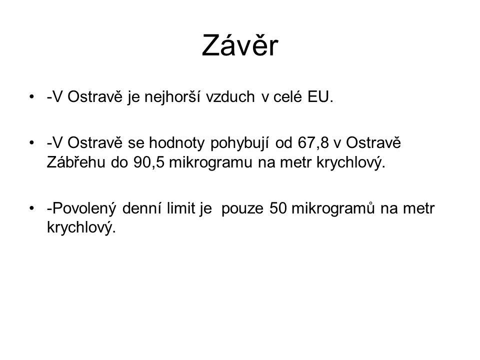 Závěr -V Ostravě je nejhorší vzduch v celé EU. -V Ostravě se hodnoty pohybují od 67,8 v Ostravě Zábřehu do 90,5 mikrogramu na metr krychlový. -Povolen