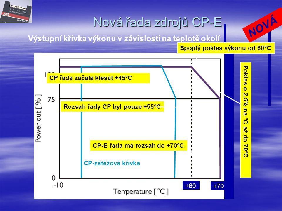 Řada CP-E CP-E řada zdroj napětí CP-E 48/1.25 ■ Výstupní napětí 48 V ss, výstupní proud 1.25 A ■ Výstupní výkon 60 W ■ Nastavitelné výstupní napětí 45 - 55 V ■ 1 LED 'VÝSTUP OK' – zelená ■ 1 Transistorový výstup DC O.K.