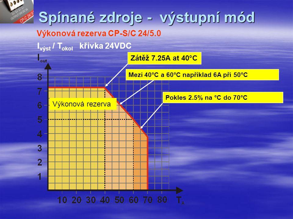 Spínané zdroje - výstupní mód Výkonová rezerva u zdroje CP-S/C 24/5.0 U výst /I výst Spojité přetížení 7.25A na 40°CNení to Hiccup mód,proud vzroste na 11A