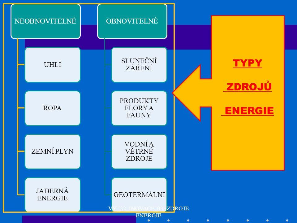 NEOBNOVITELNÉ UHLÍROPAZEMNÍ PLYN JADERNÁ ENERGIE OBNOVITELNÉ SLUNEČNÍ ZÁŘENÍ PRODUKTY FLORY A FAUNY VODNÍ A VĚTRNÉ ZDROJE GEOTERMÁLNÍ TYPY ZDROJŮ ENER