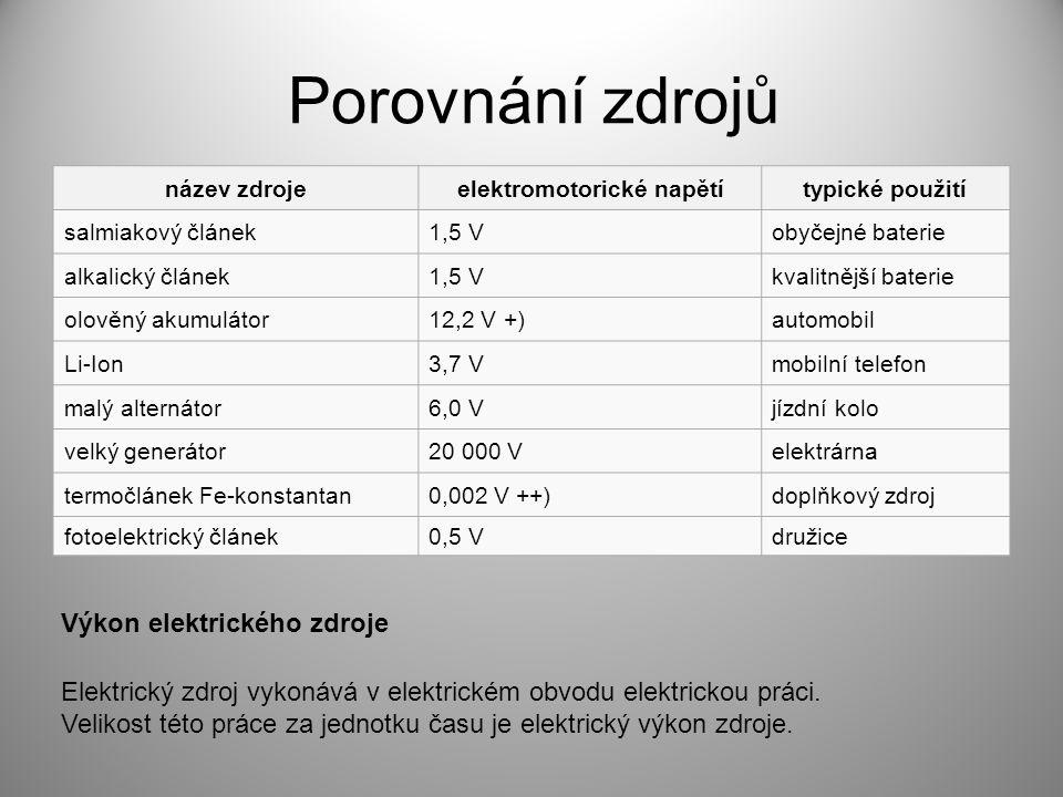 Porovnání zdrojů název zdrojeelektromotorické napětítypické použití salmiakový článek1,5 Vobyčejné baterie alkalický článek1,5 Vkvalitnější baterie olověný akumulátor12,2 V +)automobil Li-Ion3,7 Vmobilní telefon malý alternátor6,0 Vjízdní kolo velký generátor20 000 Velektrárna termočlánek Fe-konstantan0,002 V ++)doplňkový zdroj fotoelektrický článek0,5 Vdružice Výkon elektrického zdroje Elektrický zdroj vykonává v elektrickém obvodu elektrickou práci.