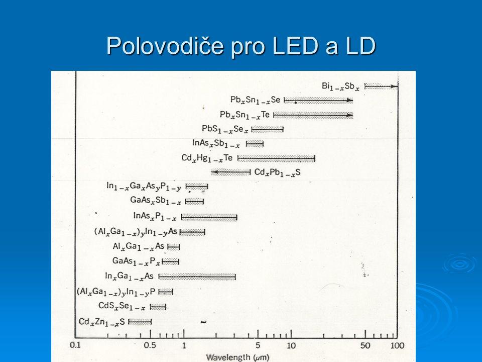 Polovodiče pro LED a LD
