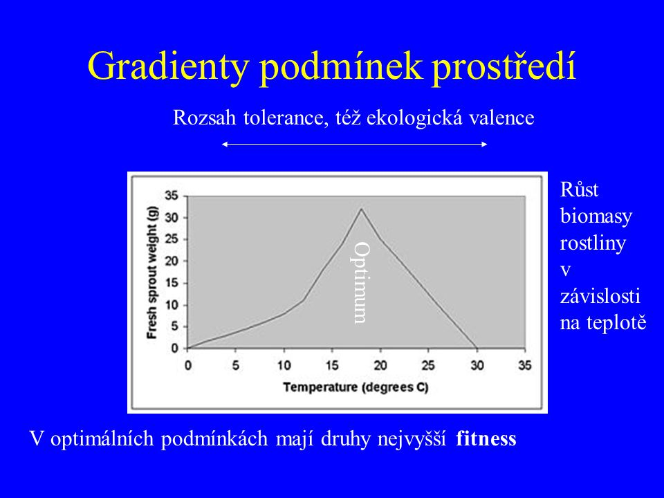 Gradienty podmínek prostředí Optimum Rozsah tolerance, též ekologická valence Růst biomasy rostliny v závislosti na teplotě V optimálních podmínkách m