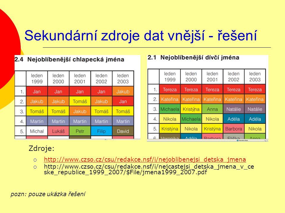 Sekundární zdroje dat vnější - řešení  http://www.czso.cz/csu/redakce.nsf/i/nejoblibenejsi_detska_jmena http://www.czso.cz/csu/redakce.nsf/i/nejoblibenejsi_detska_jmena  http://www.czso.cz/csu/redakce.nsf/i/nejcastejsi_detska_jmena_v_ce ske_republice_1999_2007/$File/jmena1999_2007.pdf pozn: pouze ukázka řešení Zdroje: