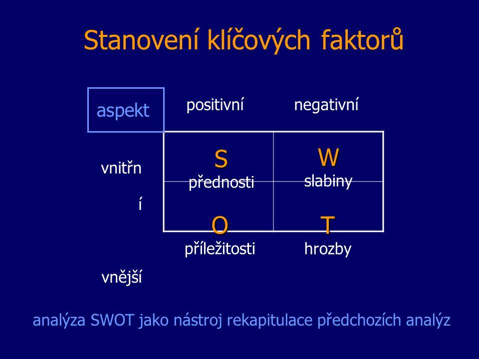 Stanovení klíčových faktorů positivní negativní vnitřn í vnější analýza SWOT jako nástroj rekapitulace předchozích analýz aspekt S přednosti W slabiny