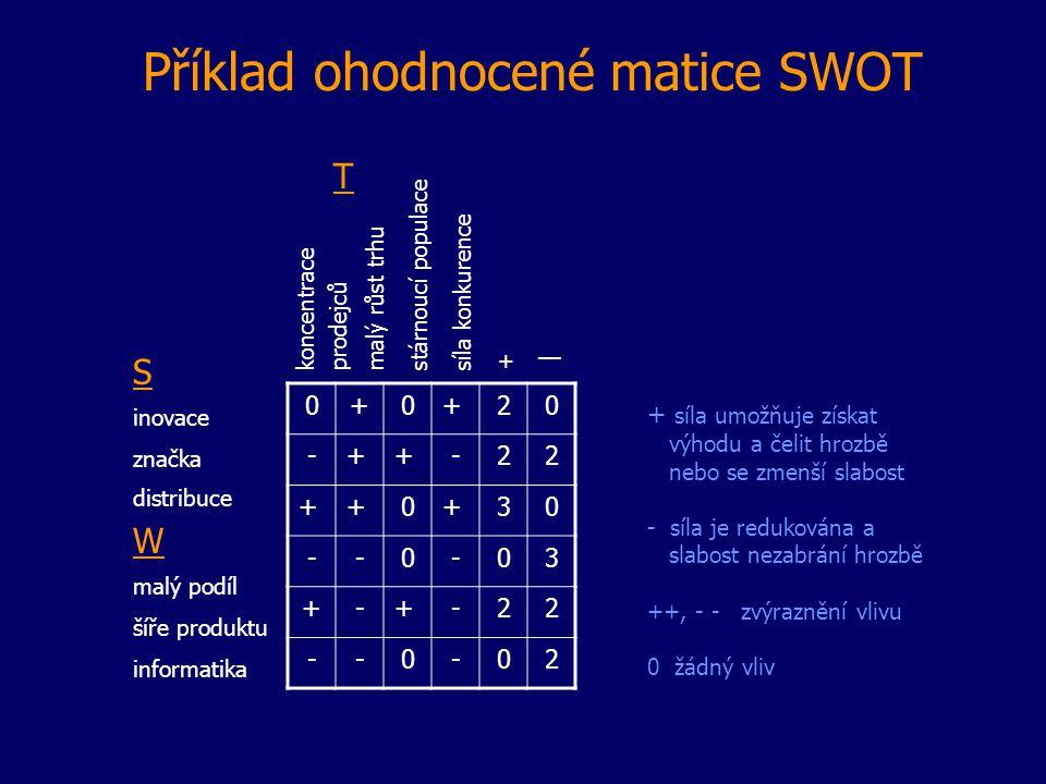 Příklad ohodnocené matice SWOT 0+0+20 -++-22 ++0+30 --0-03 +-+-22 --0-02 S inovace značka distribuce W malý podíl šíře produktu informatika koncentrac