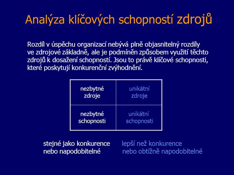Analýza klíčových schopností zdrojů Rozdíl v úspěchu organizací nebývá plně objasnitelný rozdíly ve zdrojové základně, ale je podmíněn způsobem využit
