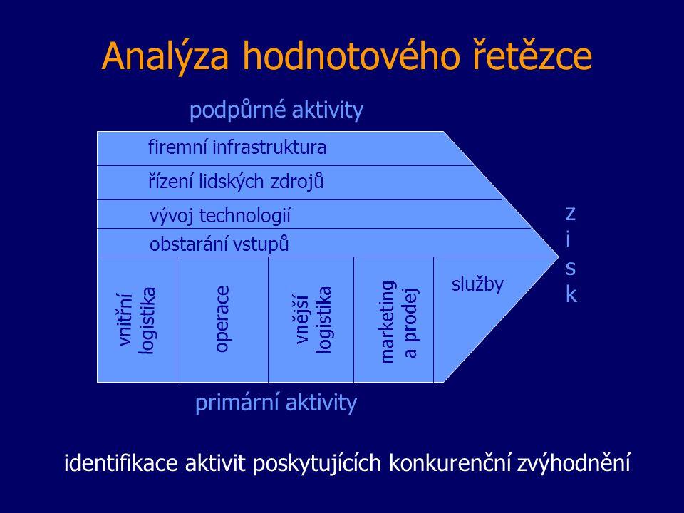 Aktivity hodnotového řetězce vstupní logistika (příjem, skladování a distribuce vstupů) produkční operace (přeměna vstupů na finální produkt) výstupní logistika (skladování a distribuce finálního produktu) marketing a prodej (zajištění prostředků, aby zákazníci mohli produkty nakoupit a přesvědčit je, aby to udělali) služby (zvyšování nebo udržování hodnoty produktu) firemní infrastruktura (zajištěn identifikace vnějších příležitostí a hrozeb, efektivní management zdrojů a schopností) řízení lidských zdrojů (nábor, výběr, rozvoj a odměňování) vývoj technologií (zdokonalování produktu nebo procesu) obstarávání vstupů (zajištění různých vstupů k primárním aktivitám)