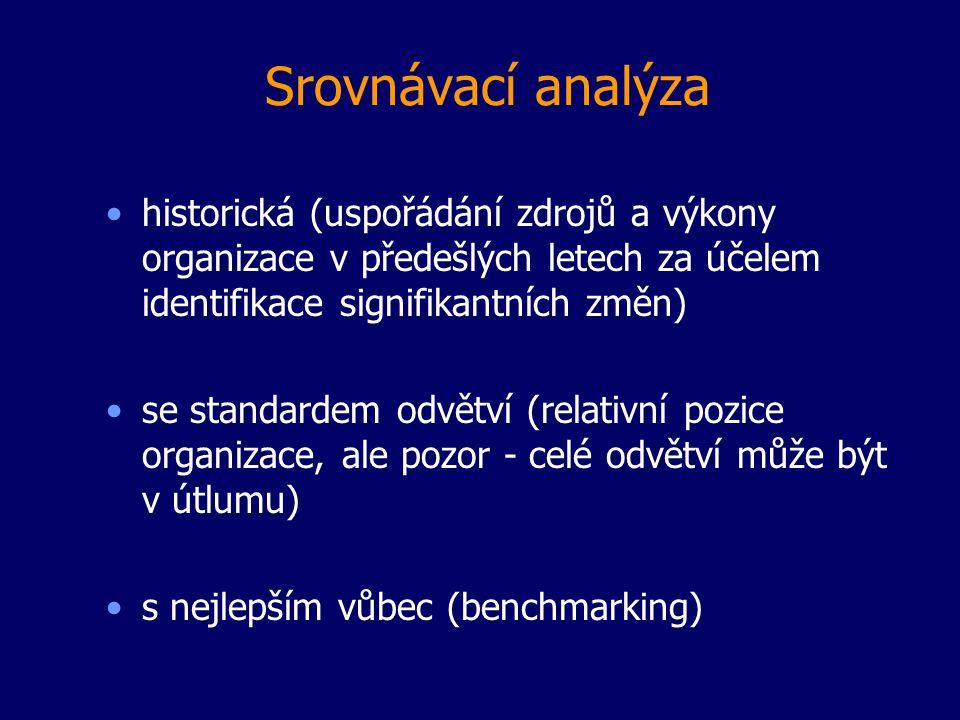 Srovnávací analýza historická (uspořádání zdrojů a výkony organizace v předešlých letech za účelem identifikace signifikantních změn) se standardem od