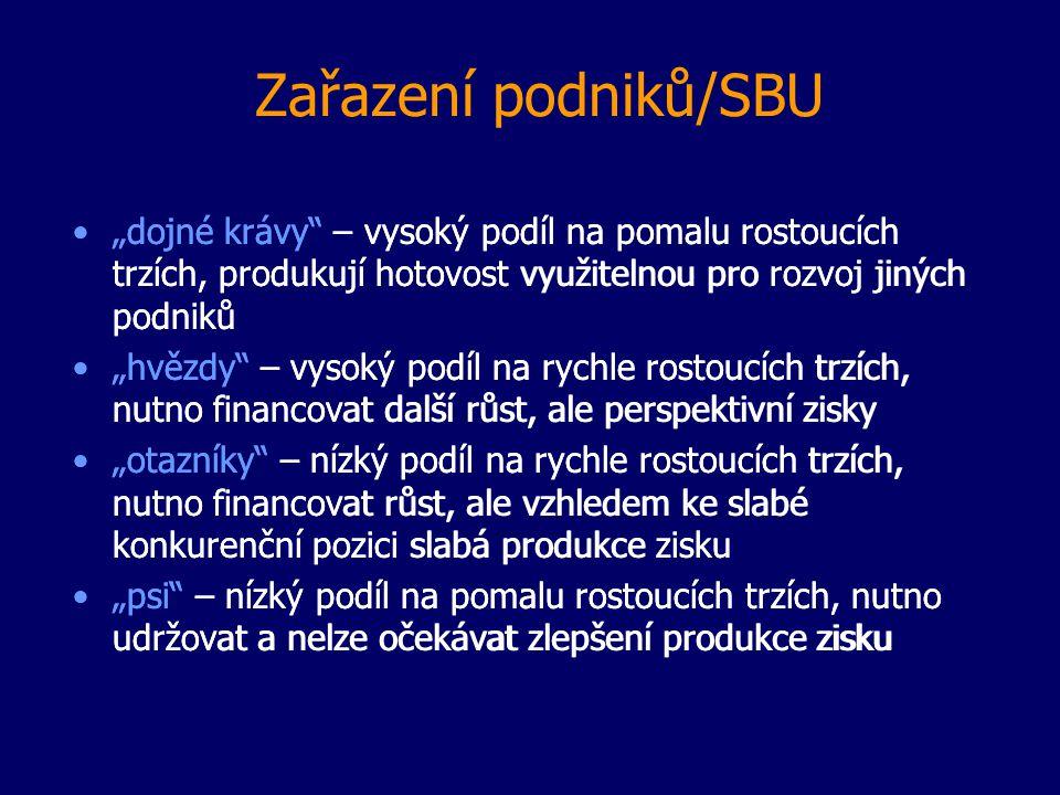 """Zařazení podniků/SBU """"dojné krávy"""" – vysoký podíl na pomalu rostoucích trzích, produkují hotovost využitelnou pro rozvoj jiných podniků """"hvězdy"""" – vys"""